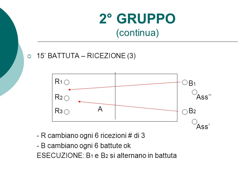 2° GRUPPO (continua) 15' BATTUTA – RICEZIONE (3)