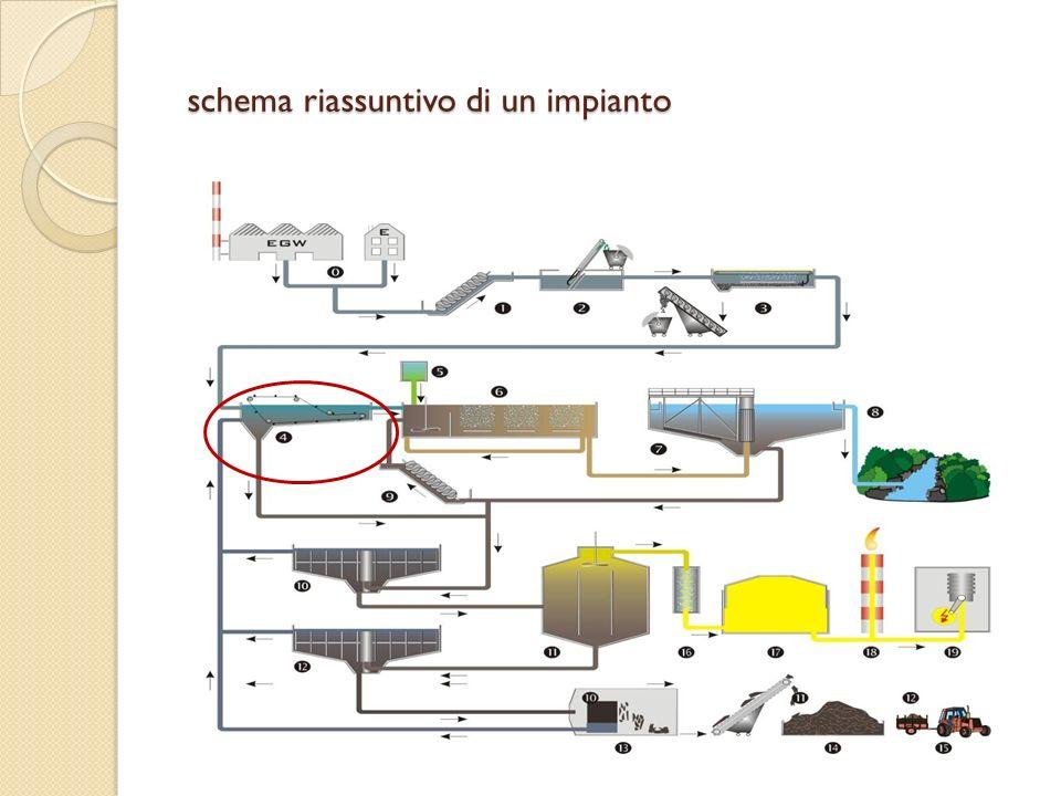 schema riassuntivo di un impianto