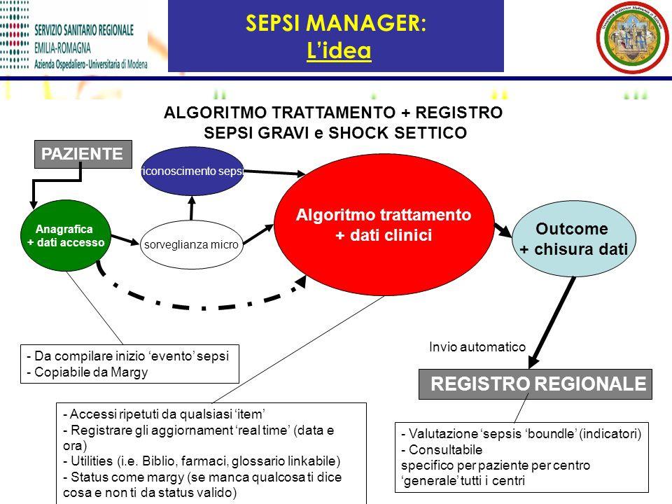 SEPSI MANAGER: L'idea REGISTRO REGIONALE