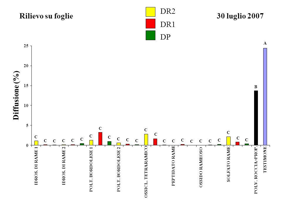 DR2 Rilievo su foglie 30 luglio 2007 DR1 DP Diffusione (%) A B C 5 10