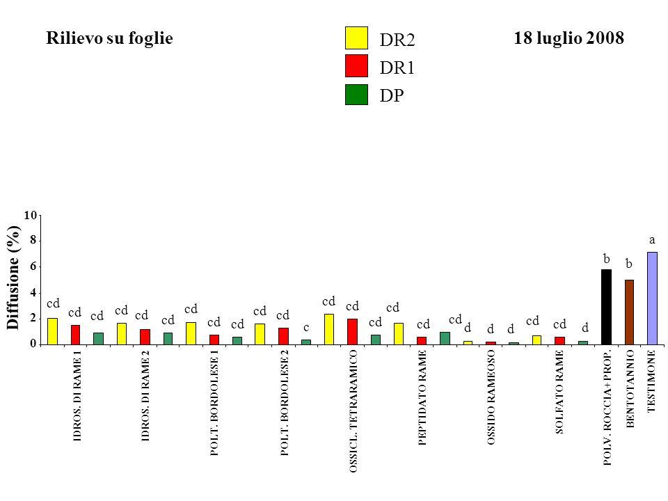 Rilievo su foglie DR2 18 luglio 2008 DR1 DP Diffusione (%) a b b cd cd