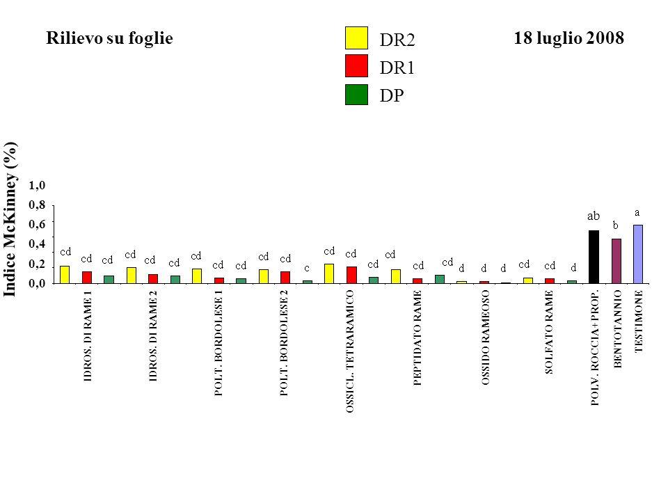 Rilievo su foglie DR2 18 luglio 2008 DR1 DP Indice McKinney (%) 1,0