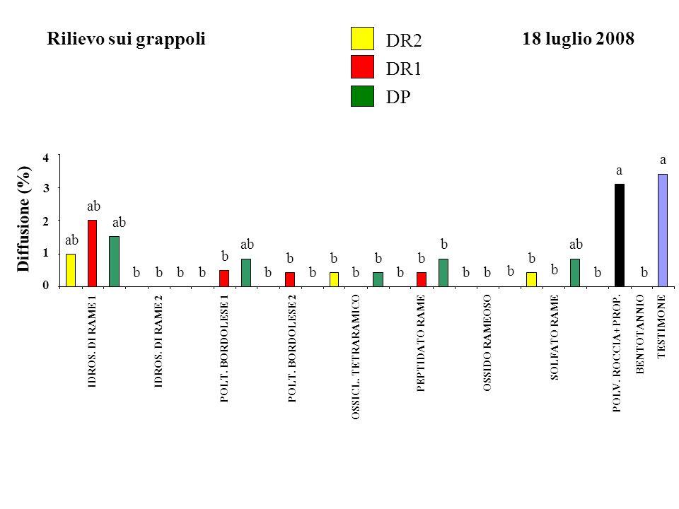 Rilievo sui grappoli DR2 18 luglio 2008 DR1 DP Diffusione (%) a a ab