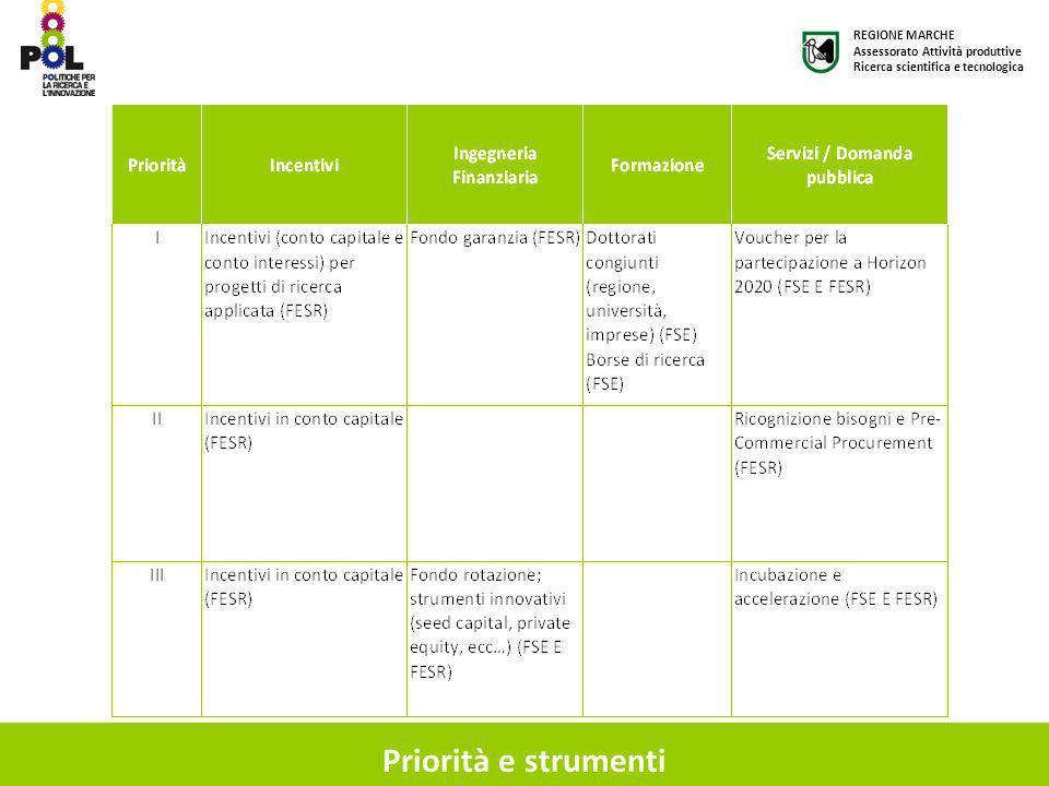 Priorità e strumenti REGIONE MARCHE Assessorato Attività produttive