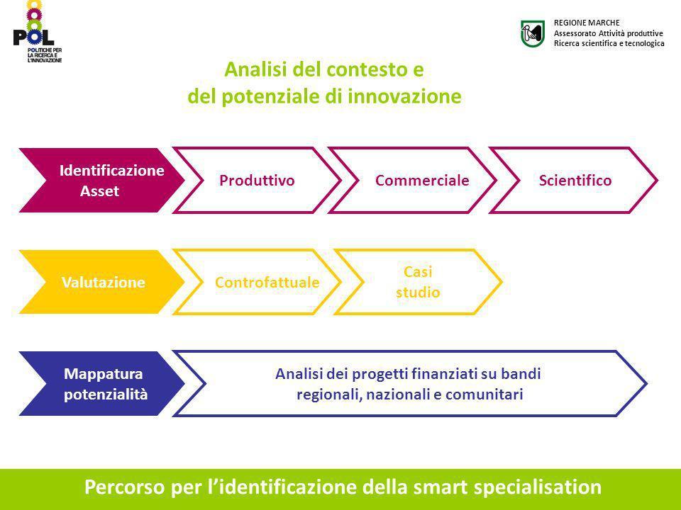 del potenziale di innovazione