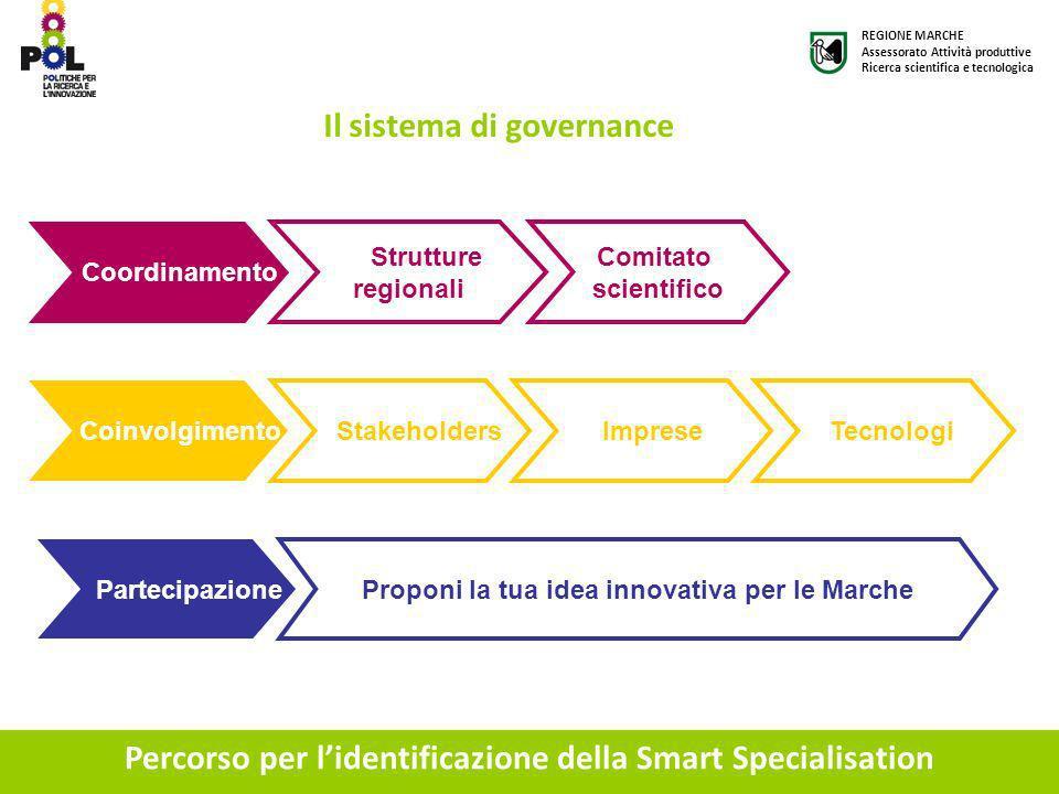 Percorso per l'identificazione della Smart Specialisation