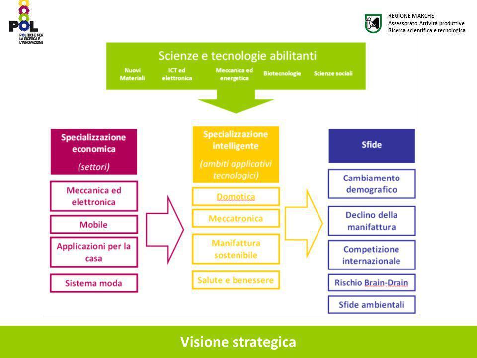 Visione strategica REGIONE MARCHE Assessorato Attività produttive