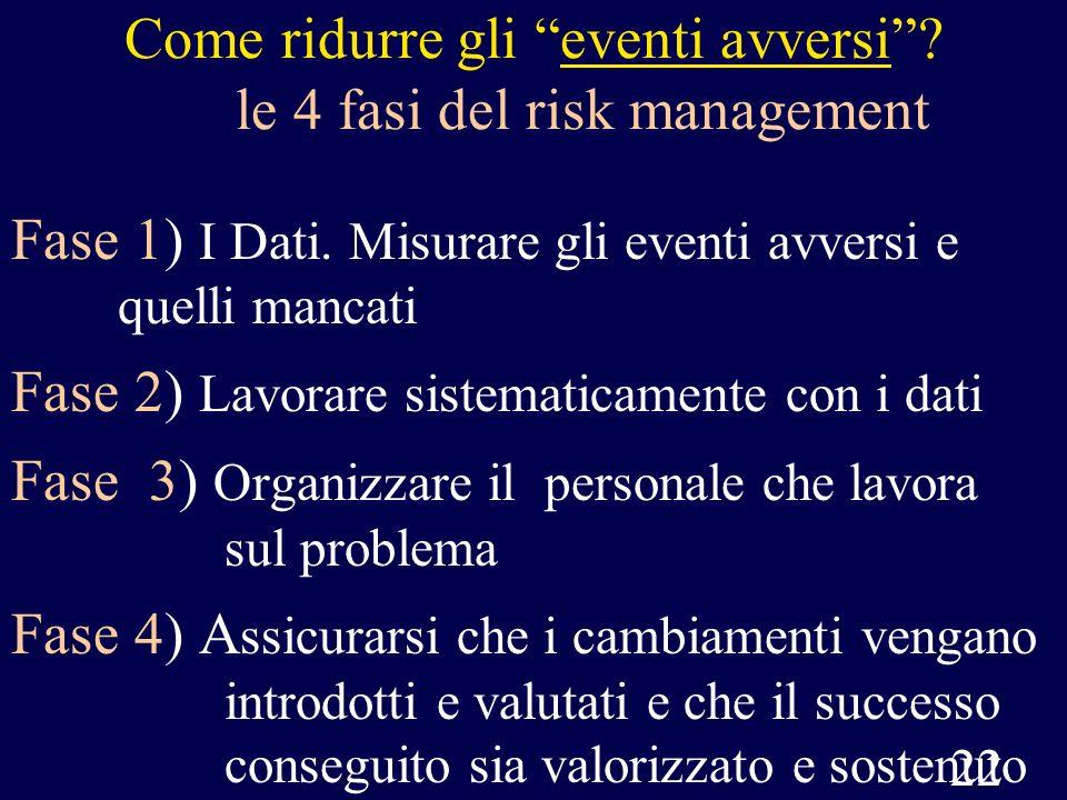 Come ridurre gli eventi avversi le 4 fasi del risk management