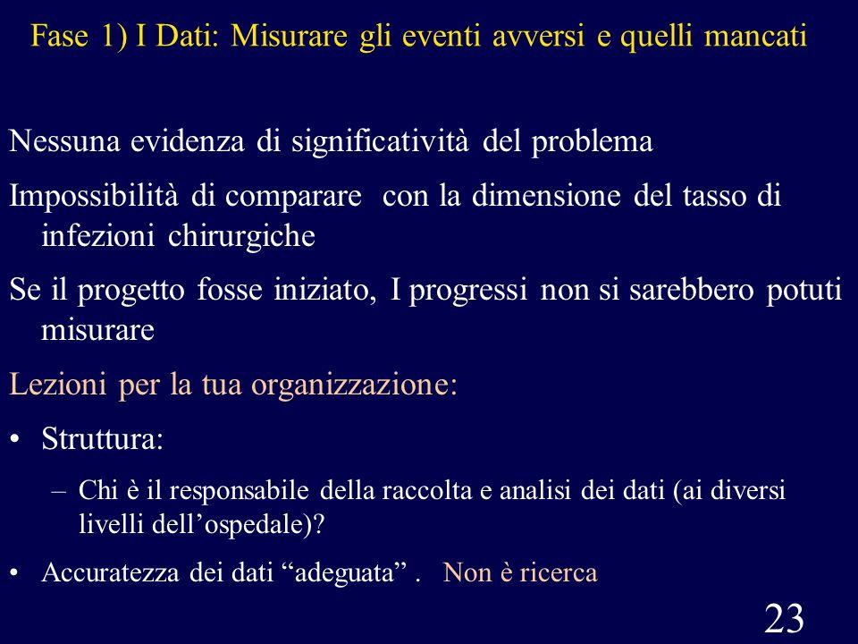 Fase 1) I Dati: Misurare gli eventi avversi e quelli mancati