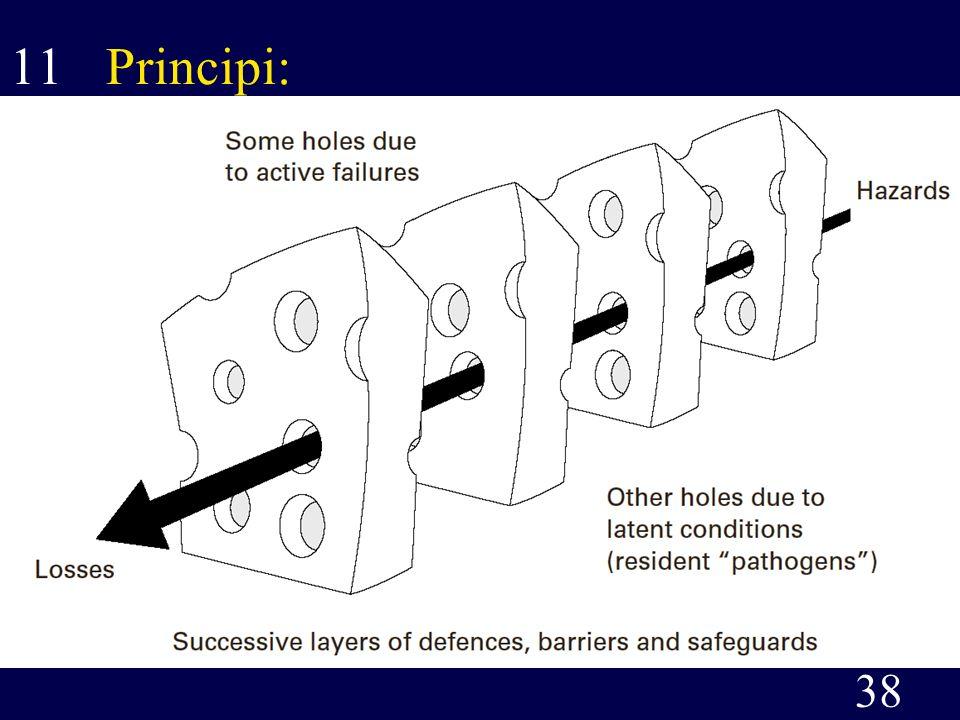 11 Principi: