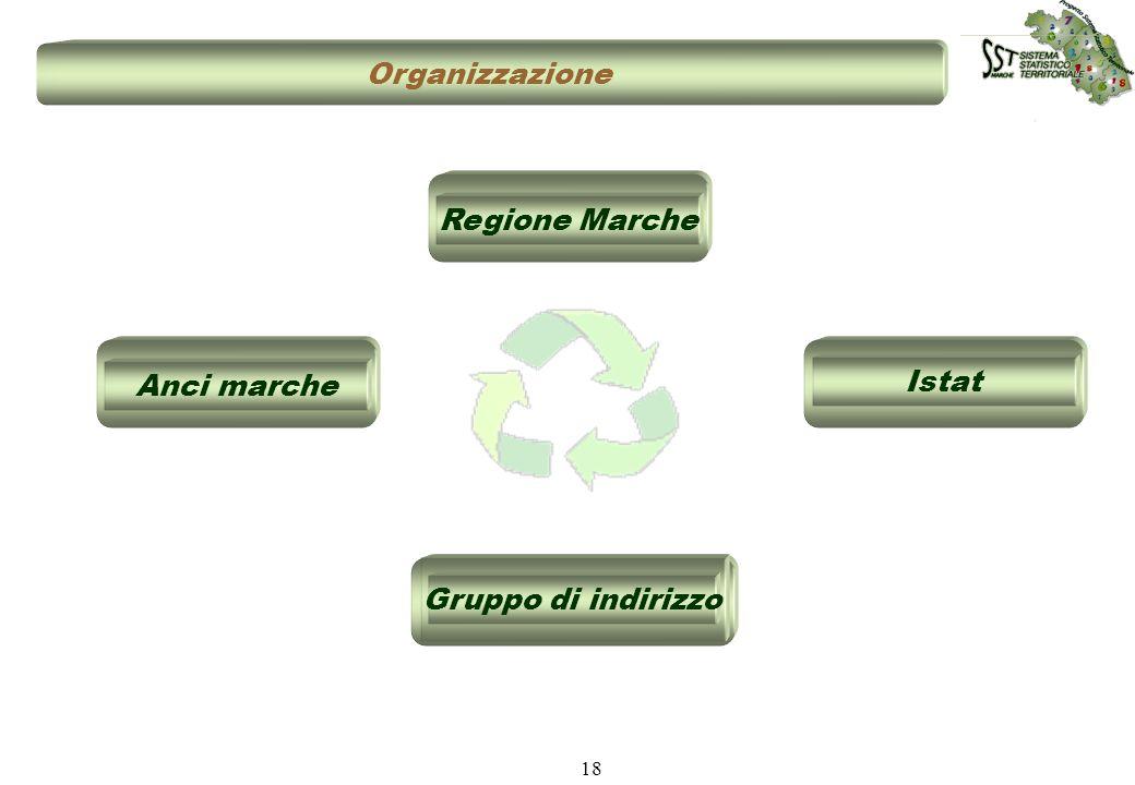 Organizzazione Regione Marche Anci marche Istat Gruppo di indirizzo