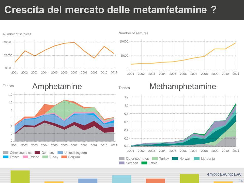 Crescita del mercato delle metamfetamine