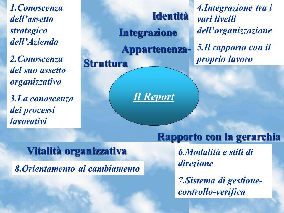 Rapporto con la gerarchia Vitalità organizzativa