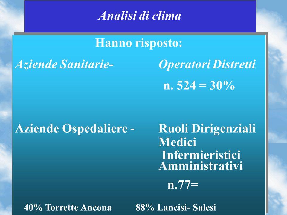 40% Torrette Ancona 88% Lancisi- Salesi
