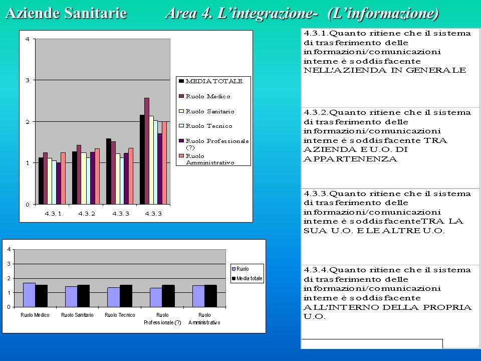 Aziende Sanitarie Area 4. L'integrazione- (L'informazione)