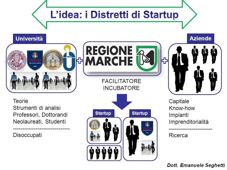 L'idea: i Distretti di Startup