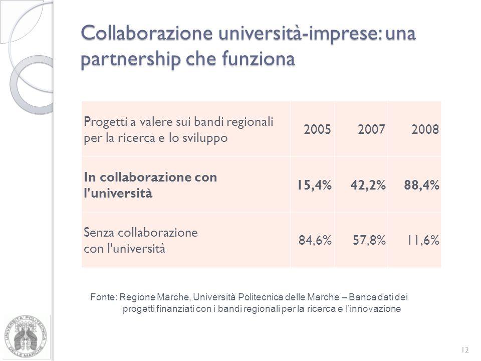 Collaborazione università-imprese: una partnership che funziona