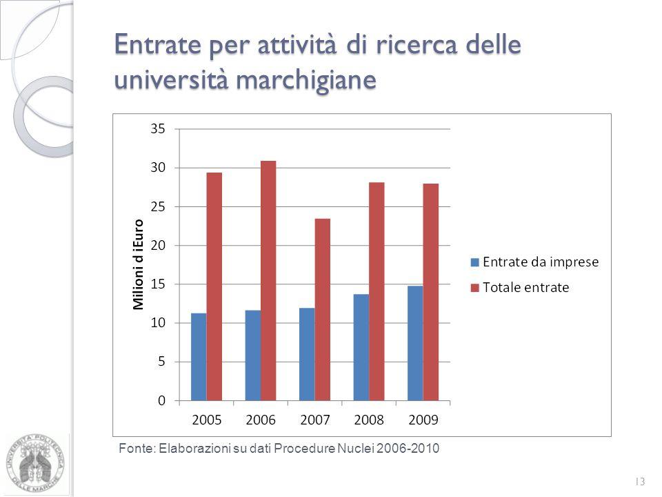 Entrate per attività di ricerca delle università marchigiane