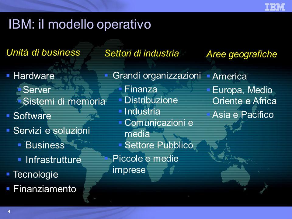 IBM: il modello operativo