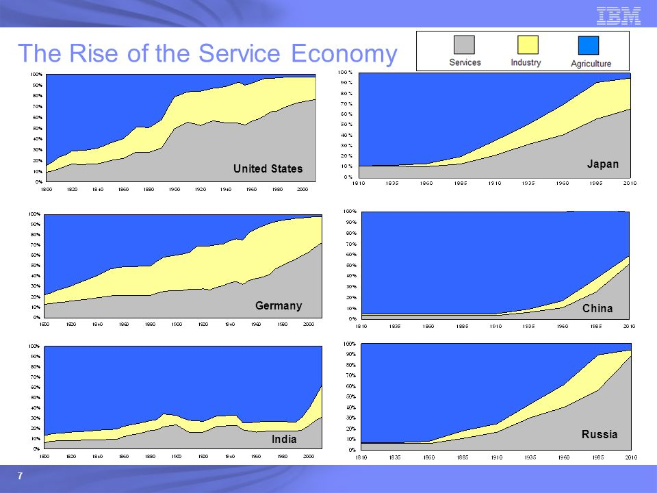 The Rise of the Service Economy
