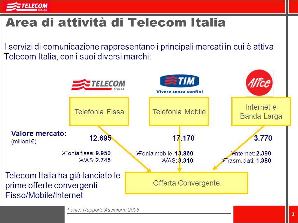 Area di attività di Telecom Italia
