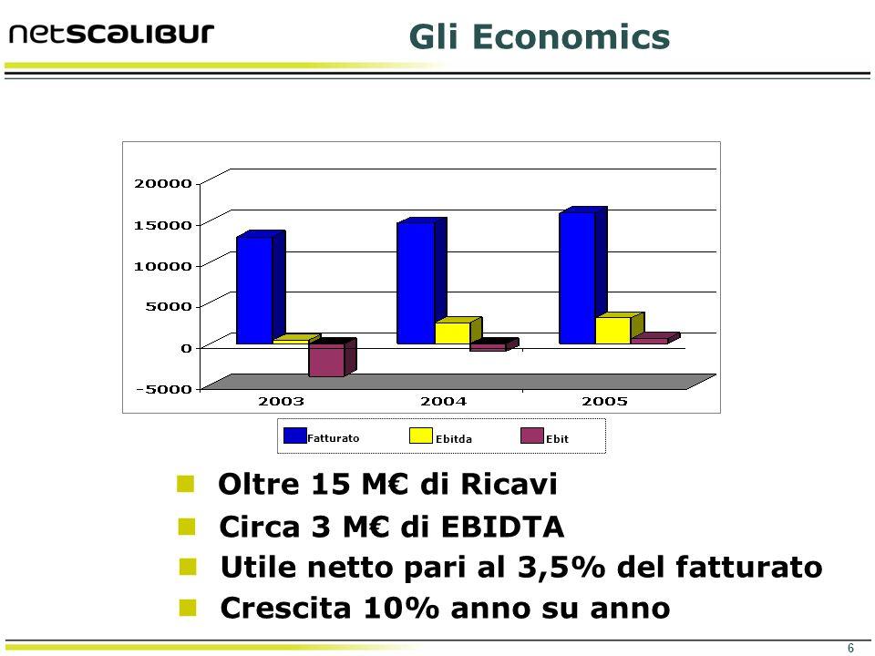 Gli Economics Oltre 15 M€ di Ricavi Circa 3 M€ di EBIDTA