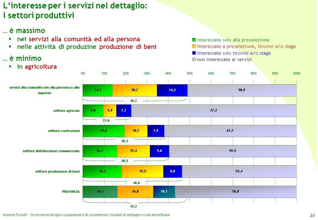 L'interesse per i servizi nel dettaglio: i settori produttivi