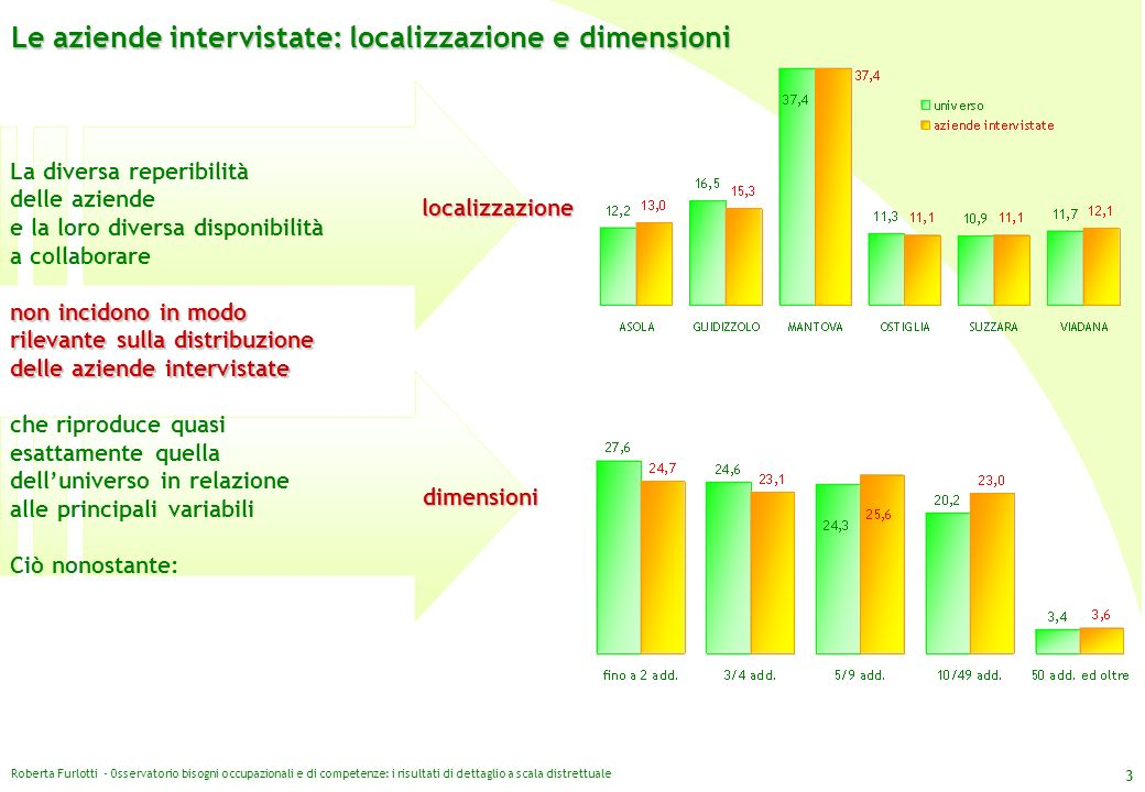 Le aziende intervistate: localizzazione e dimensioni