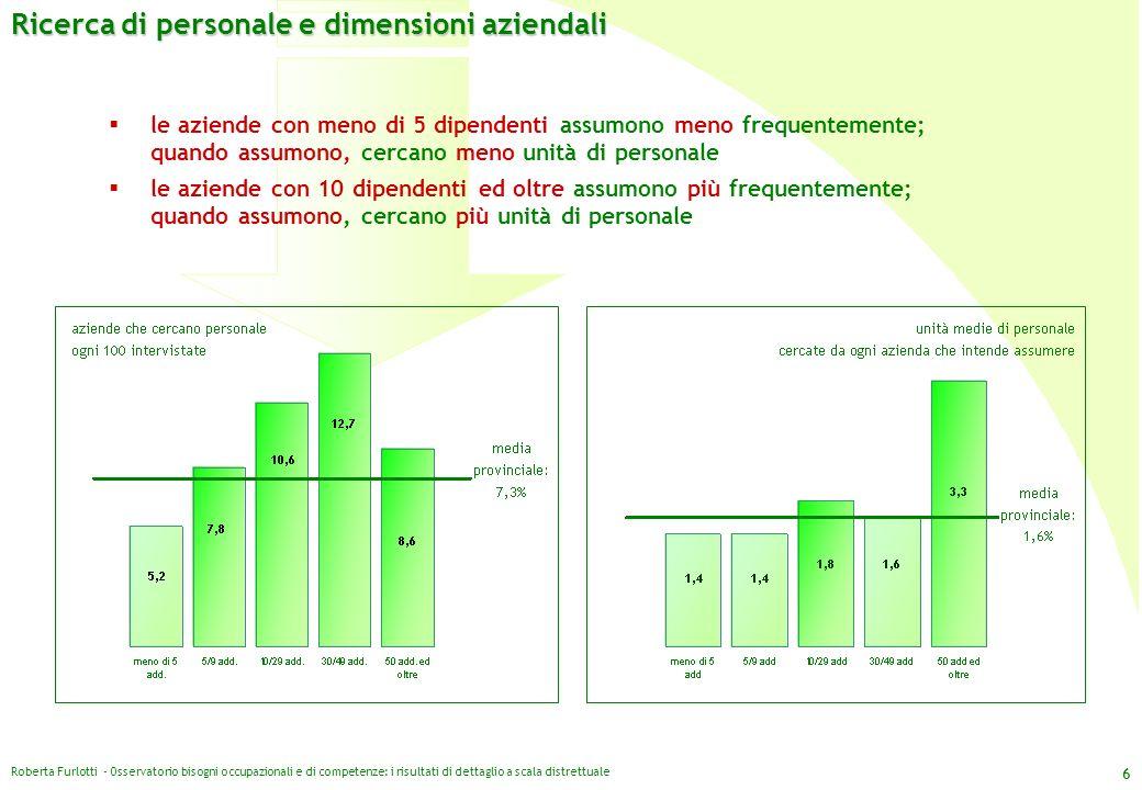 Ricerca di personale e dimensioni aziendali