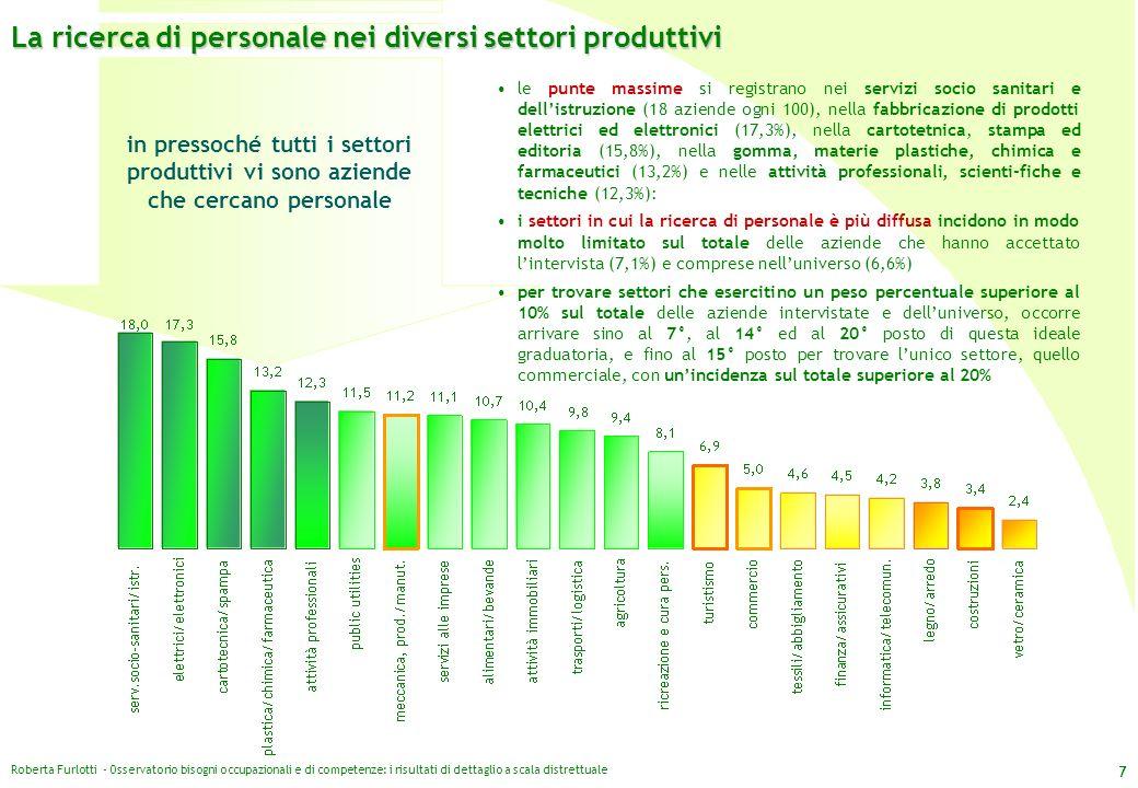 La ricerca di personale nei diversi settori produttivi