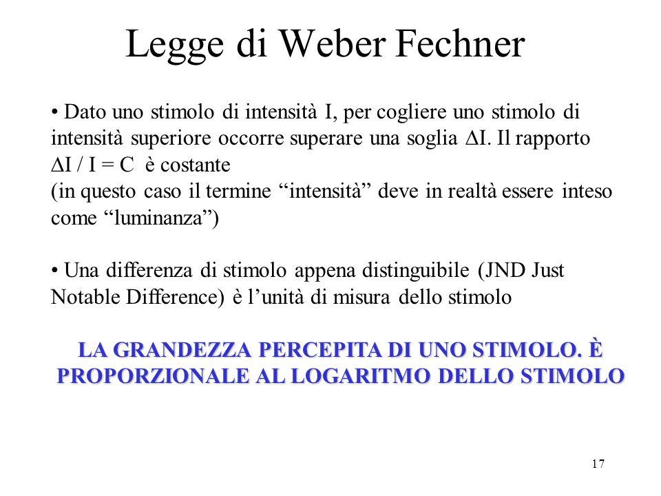 Legge di Weber Fechner Dato uno stimolo di intensità I, per cogliere uno stimolo di intensità superiore occorre superare una soglia DI. Il rapporto.