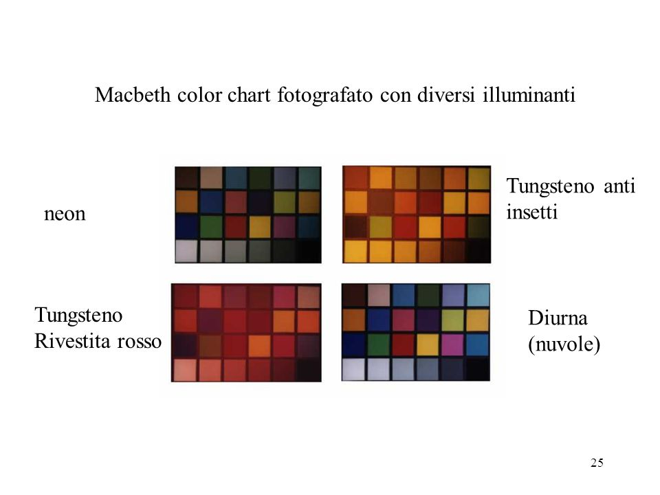 Macbeth color chart fotografato con diversi illuminanti