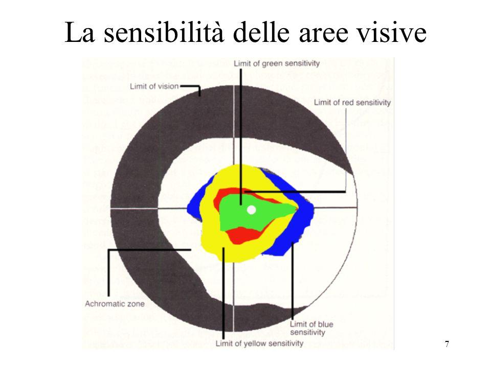 La sensibilità delle aree visive