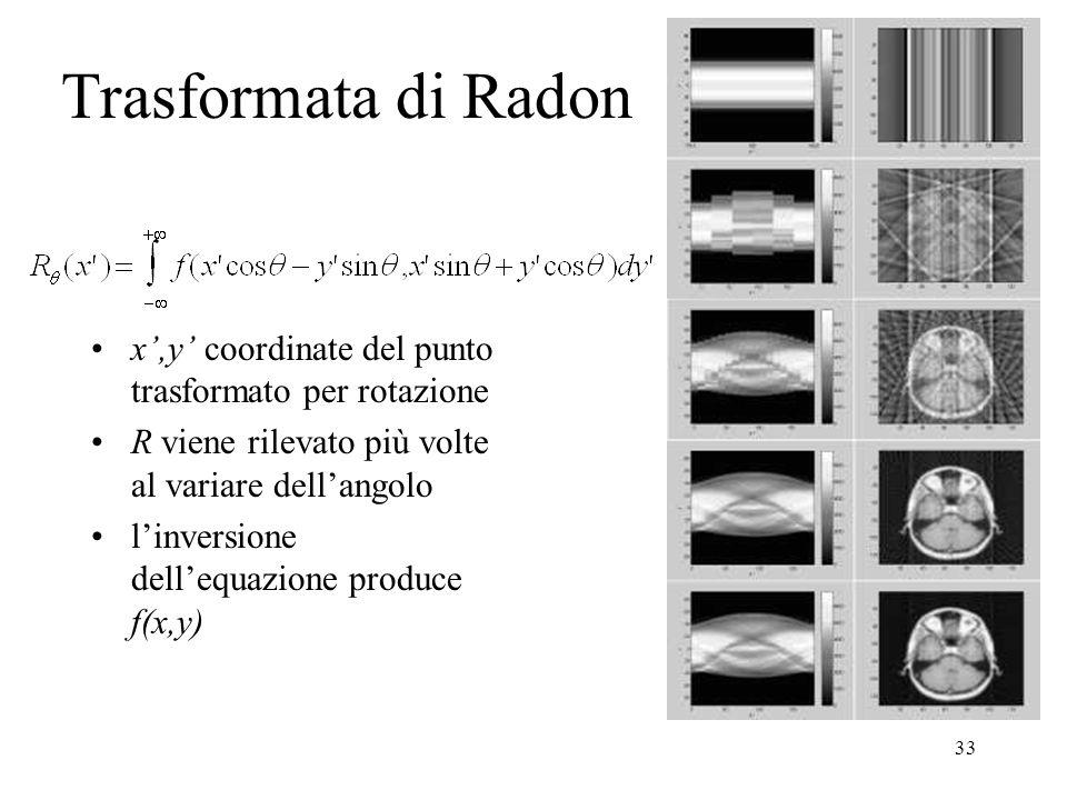 Trasformata di Radon x',y' coordinate del punto trasformato per rotazione. R viene rilevato più volte al variare dell'angolo.