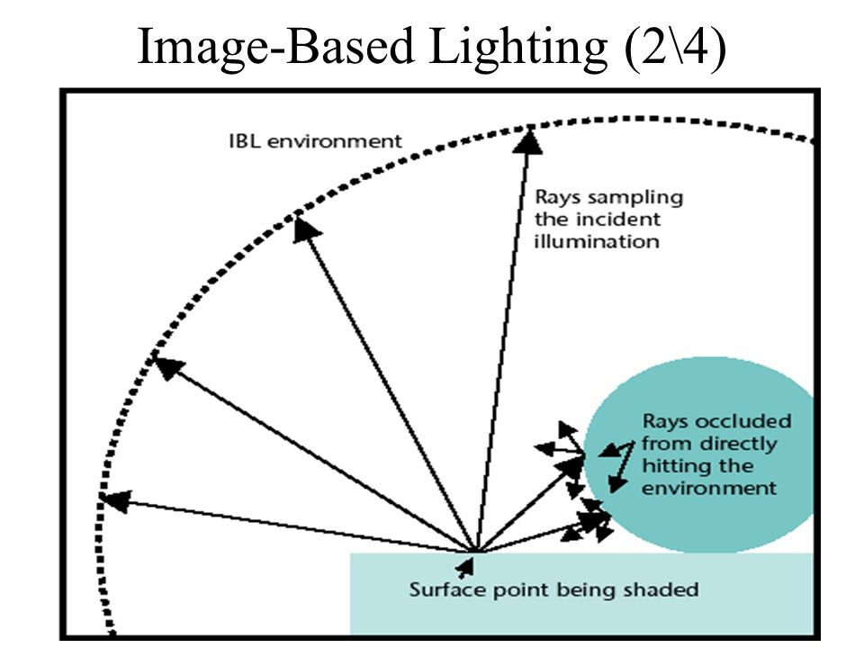 Image-Based Lighting (2\4)
