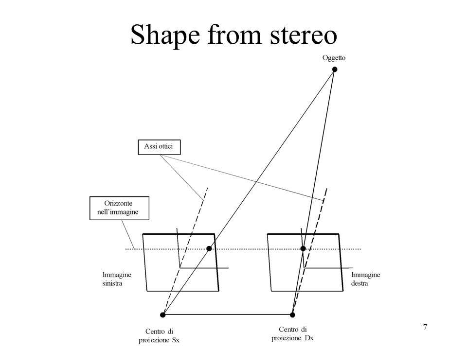 Shape from stereo