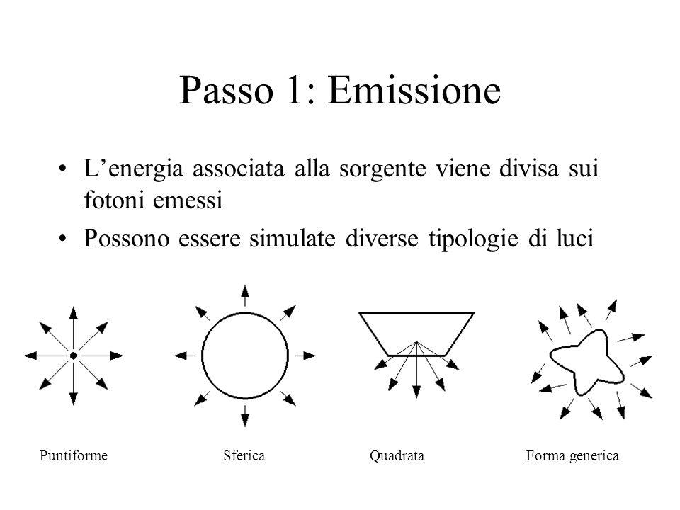 Passo 1: Emissione L'energia associata alla sorgente viene divisa sui fotoni emessi. Possono essere simulate diverse tipologie di luci.