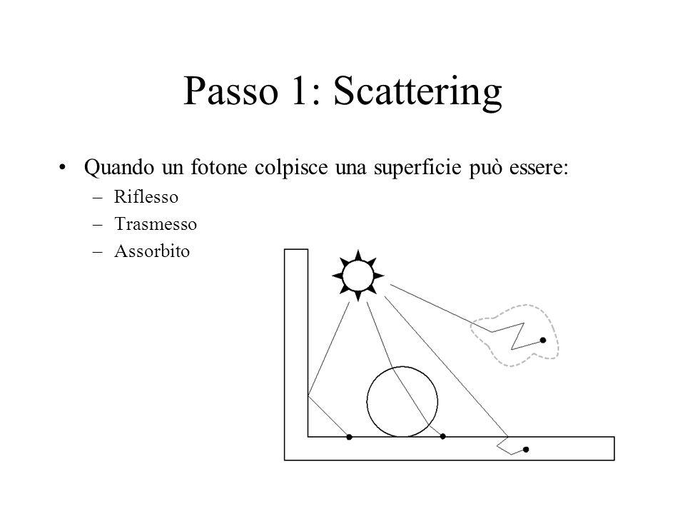 Passo 1: Scattering Quando un fotone colpisce una superficie può essere: Riflesso.