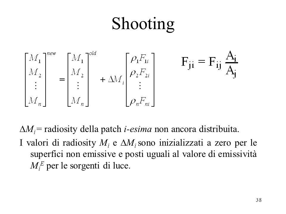 Shooting DMi = radiosity della patch i-esima non ancora distribuita.