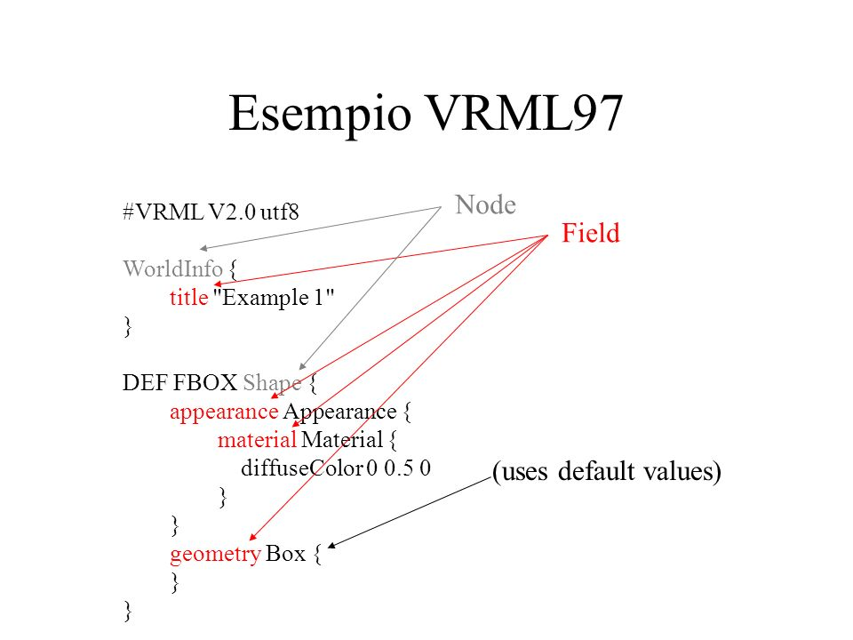 Esempio VRML97 Node Field (uses default values) #VRML V2.0 utf8
