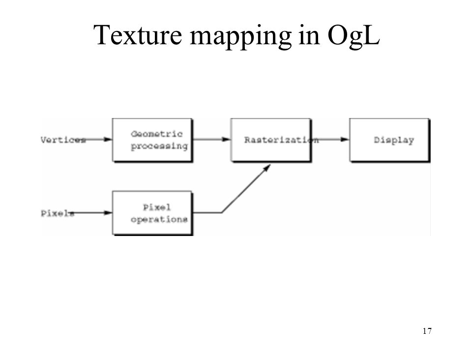 Texture mapping in OgL