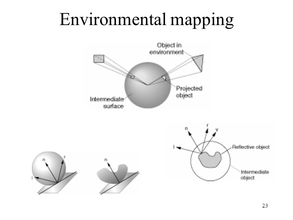 Environmental mapping