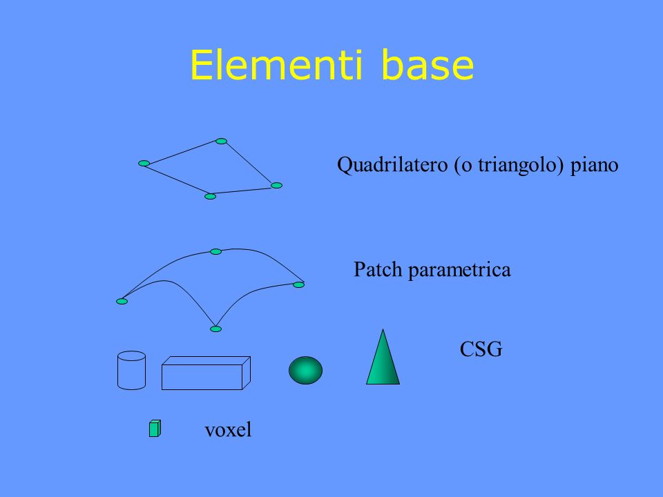 Elementi base Quadrilatero (o triangolo) piano Patch parametrica CSG