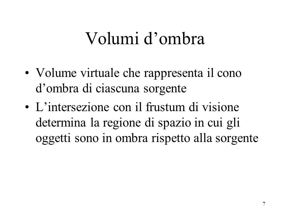 Volumi d'ombra Volume virtuale che rappresenta il cono d'ombra di ciascuna sorgente.