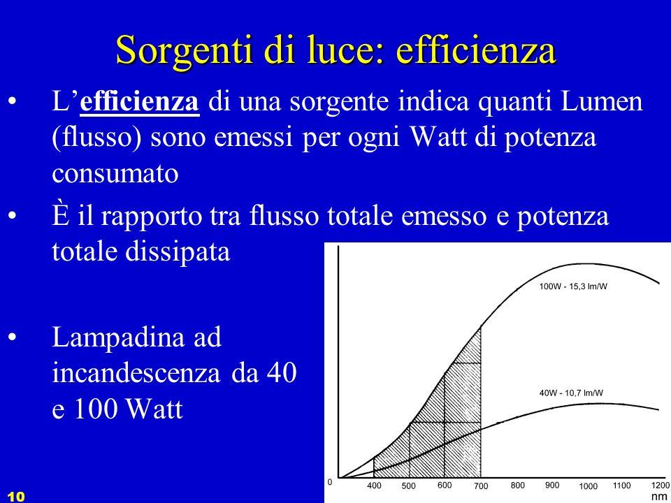 Sorgenti di luce: efficienza