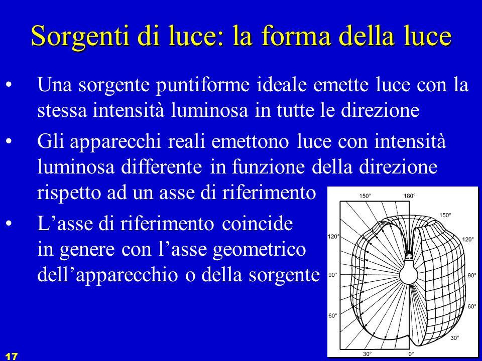 Sorgenti di luce: la forma della luce