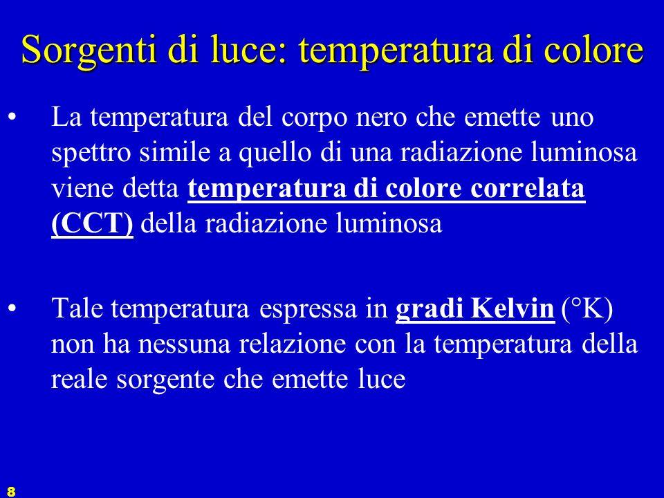 Sorgenti di luce: temperatura di colore