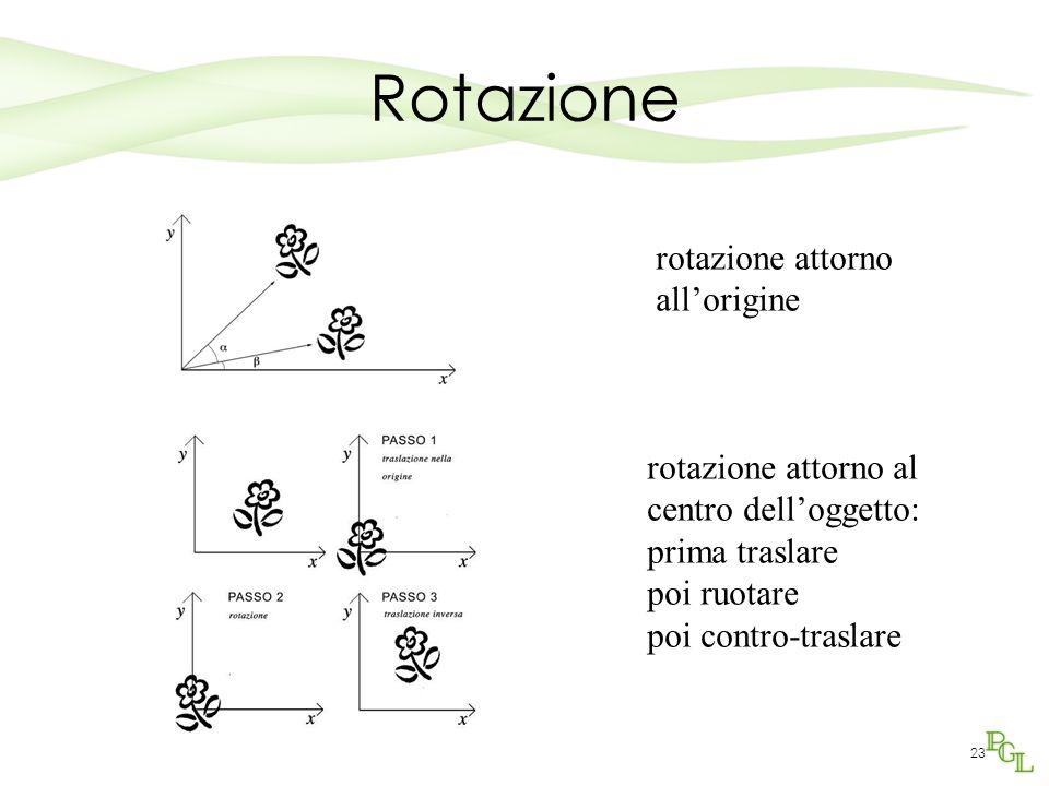 Rotazione rotazione attorno all'origine rotazione attorno al