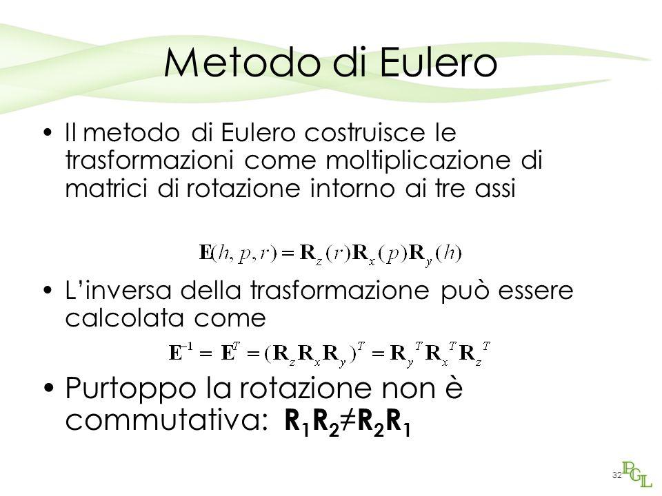 Metodo di Eulero Purtoppo la rotazione non è commutativa: R1R2≠R2R1