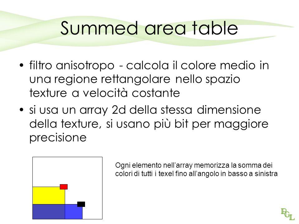 Summed area table filtro anisotropo - calcola il colore medio in una regione rettangolare nello spazio texture a velocità costante.